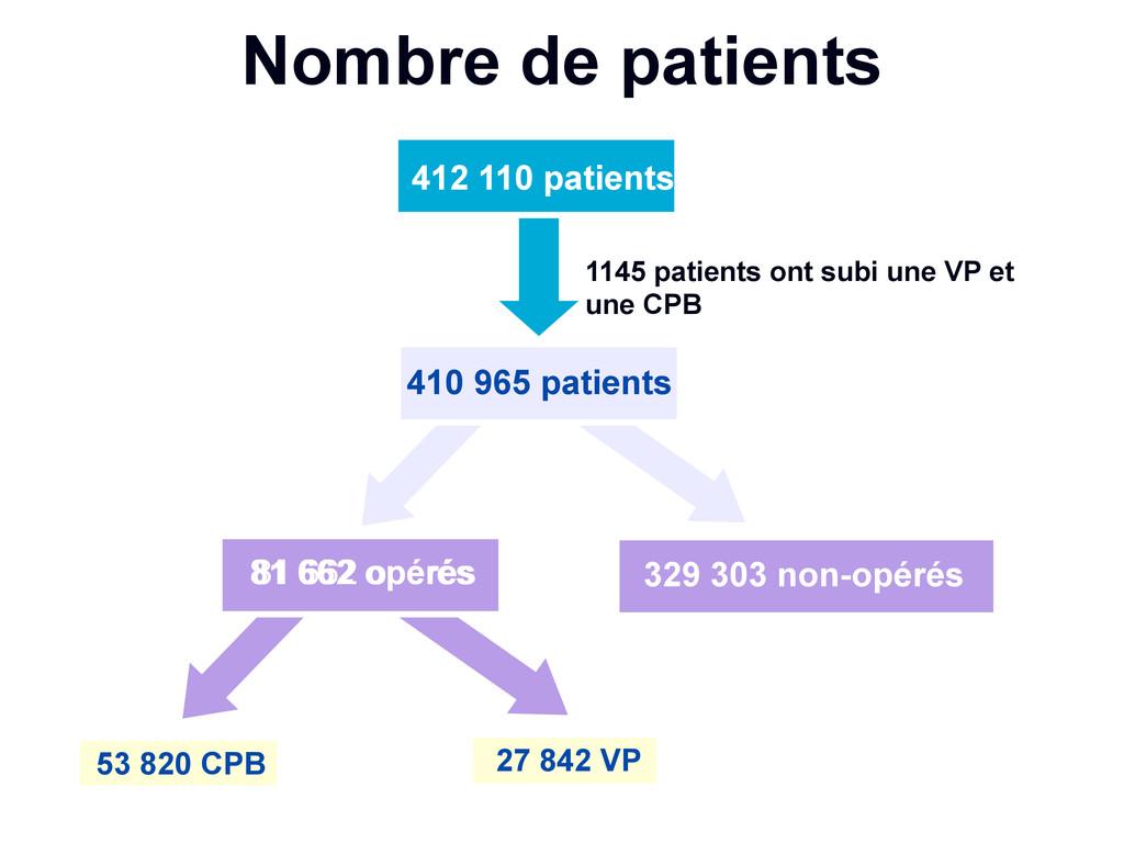 Nombre de patients 329 303 non-opérés 53 820 CP...