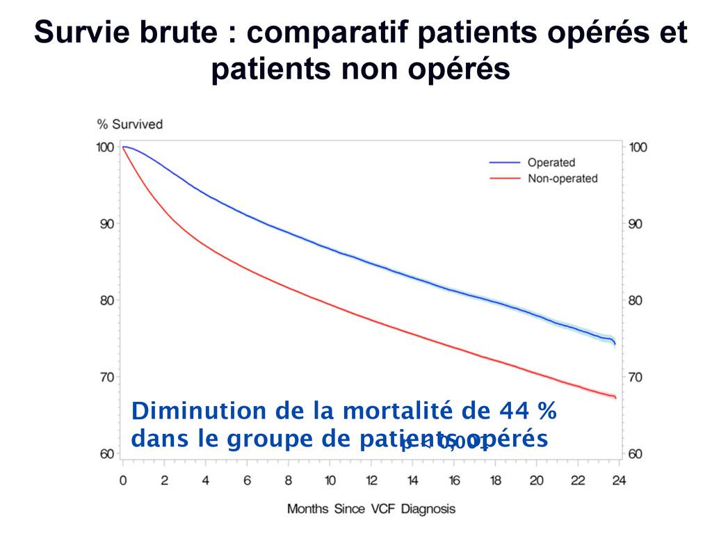 Survie brute : comparatif patients opérés et pa...