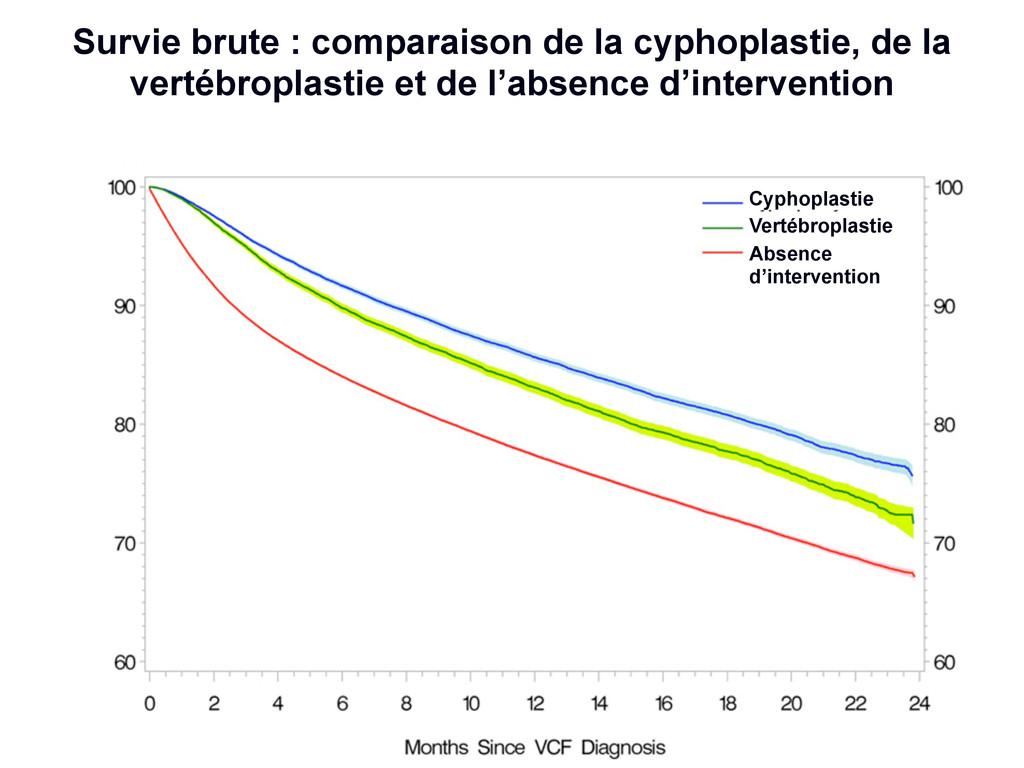 Cyphoplastie Vertébroplastie Absence d'interven...