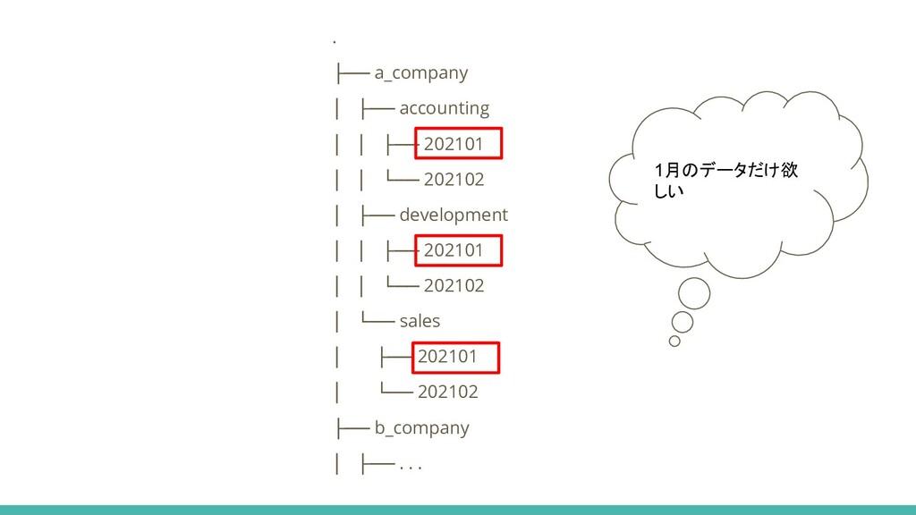. ├── a_company │ ├── accounting │ │ ├── 202101...
