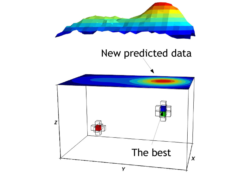 The best New predicted data