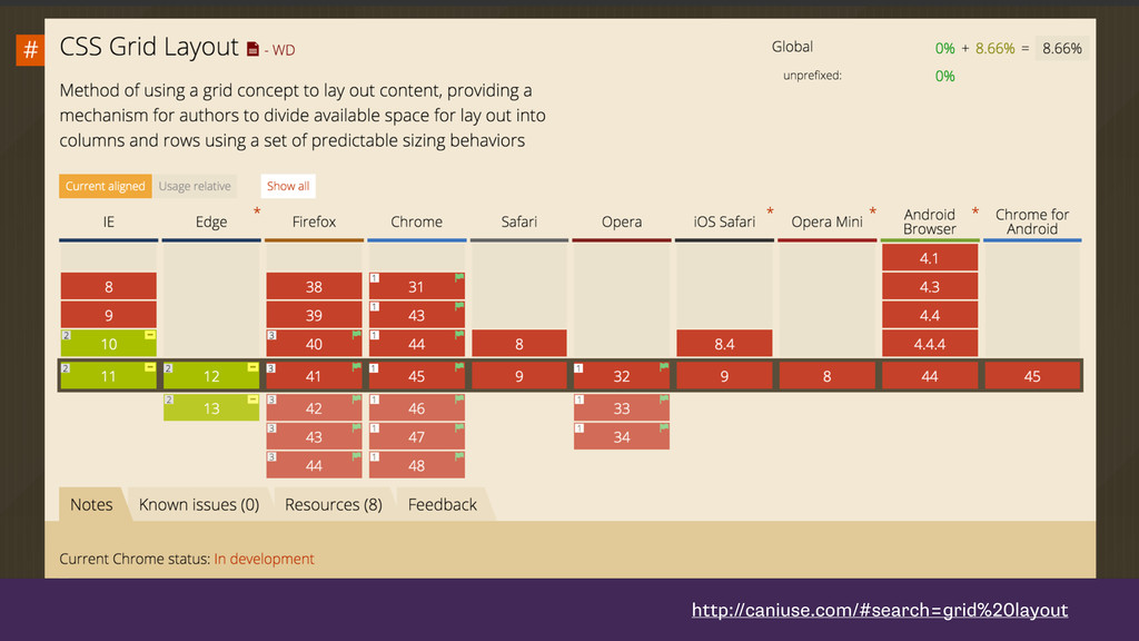 http://caniuse.com/#search=grid%20layout