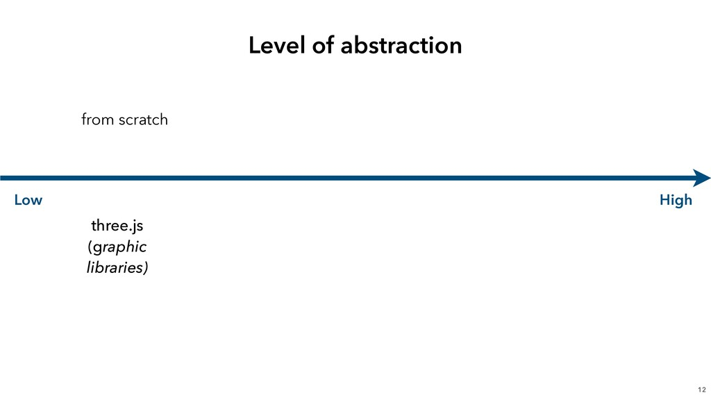 Level of abstraction 12 Low High from scratch t...