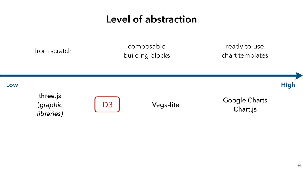 Level of abstraction 14 Low High from scratch c...