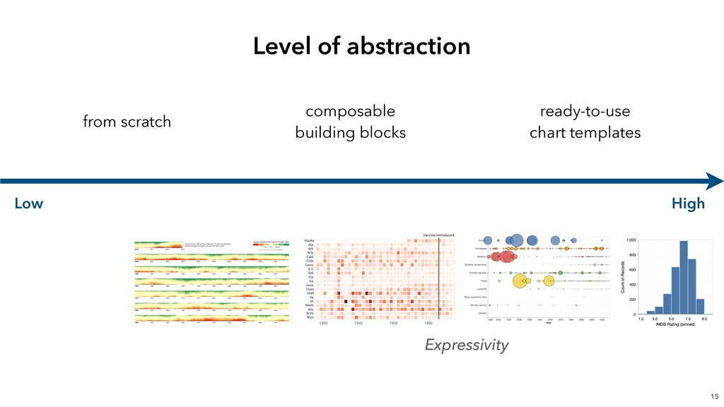 Level of abstraction 15 Low High from scratch c...