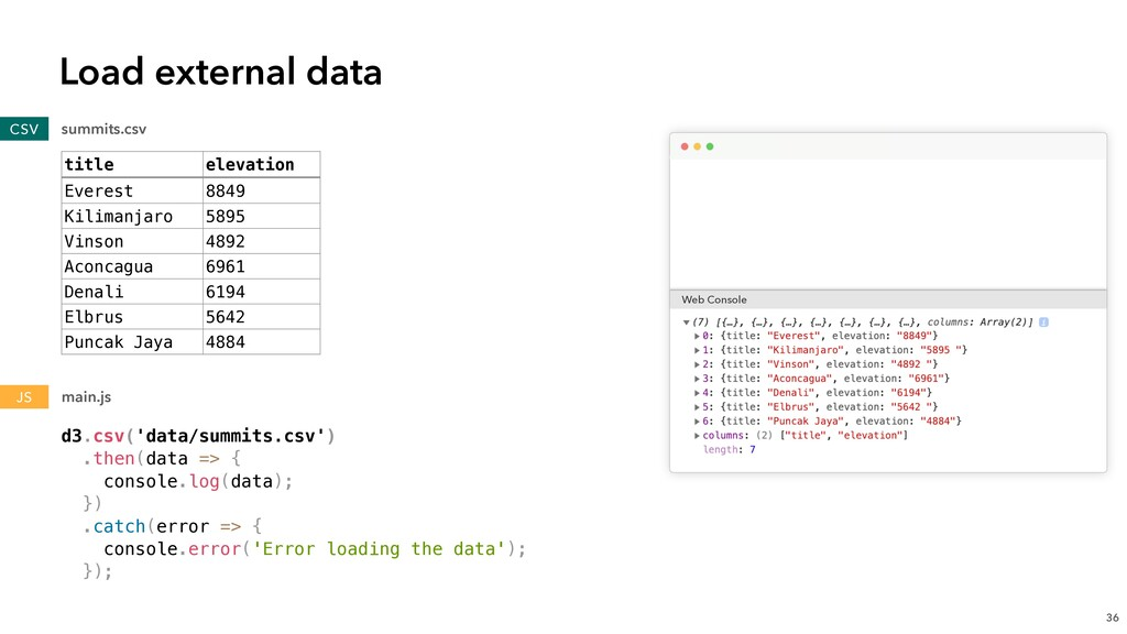 d3.csv('data/summits.csv') .then(data => { cons...
