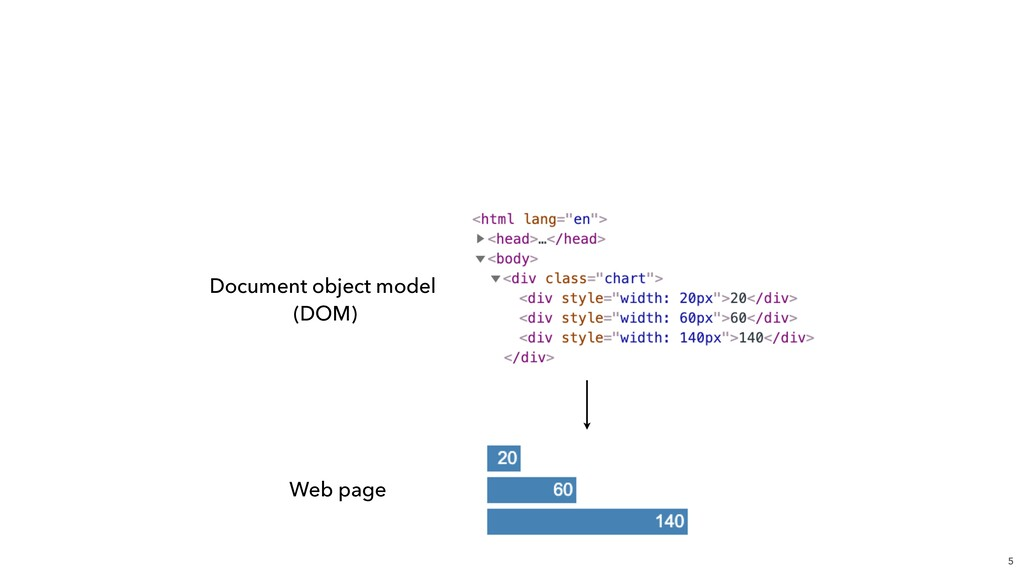 5 Document object model (DOM) Web page