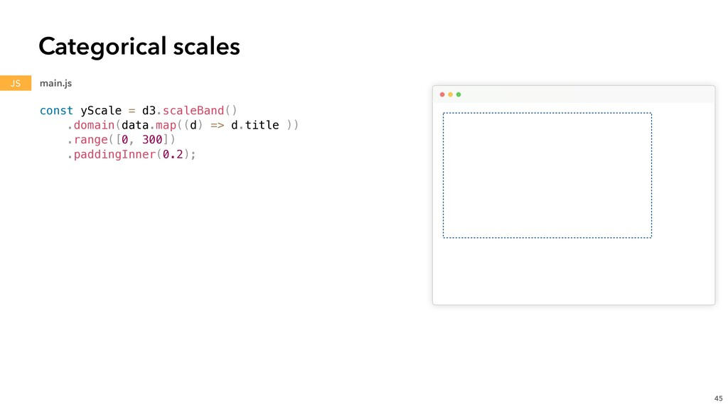 const yScale = d3.scaleBand() .domain(data.map(...