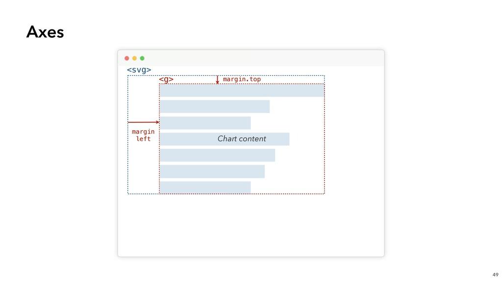 Axes 49 <svg> <g> Chart content margin.top marg...