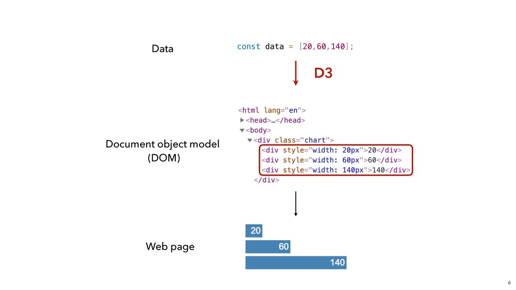 6 Document object model (DOM) Web page Data co...