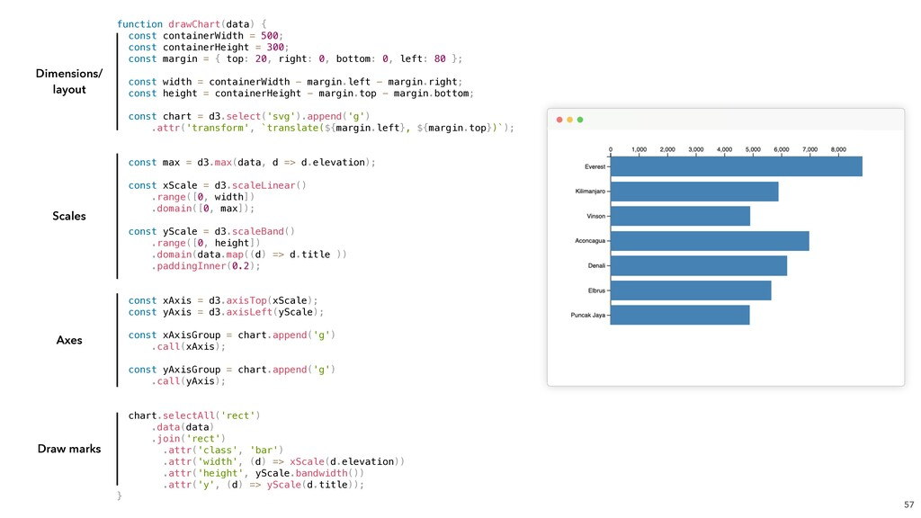 function drawChart(data) { const containerWidth...