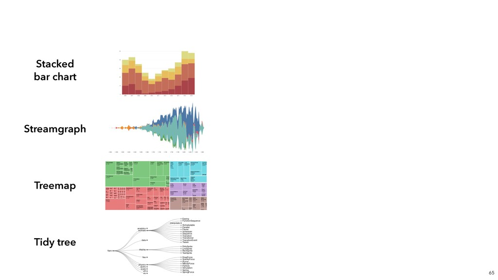 65 Stacked  bar chart Streamgraph Treemap Tidy...