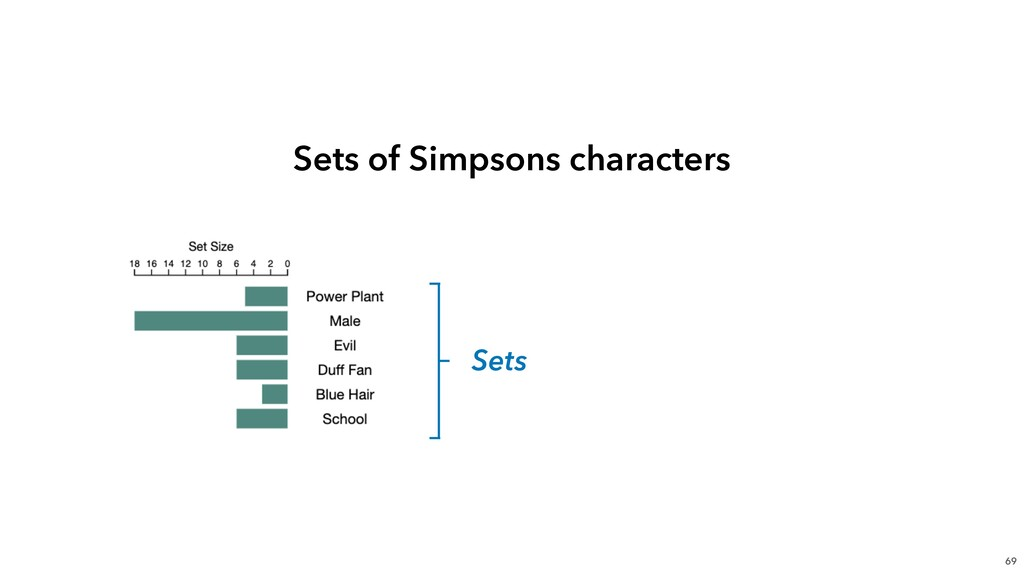 69 Sets Sets of Simpsons characters