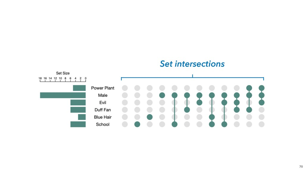 70 Set intersections