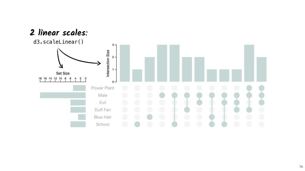 76 2 linear scales:  d3.scaleLinear()
