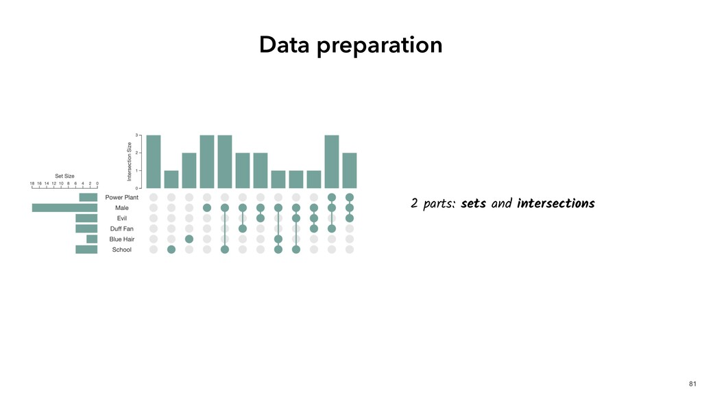 81 Data preparation 2 parts: sets and intersect...