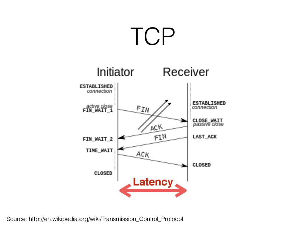 TCP Source: http://en.wikipedia.org/wiki/Transm...