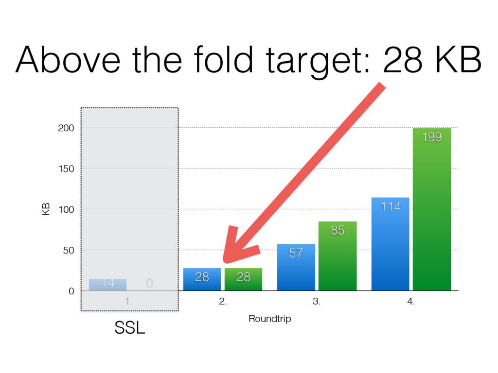 Above the fold target: 28 KB KB 0 50 100 150 20...