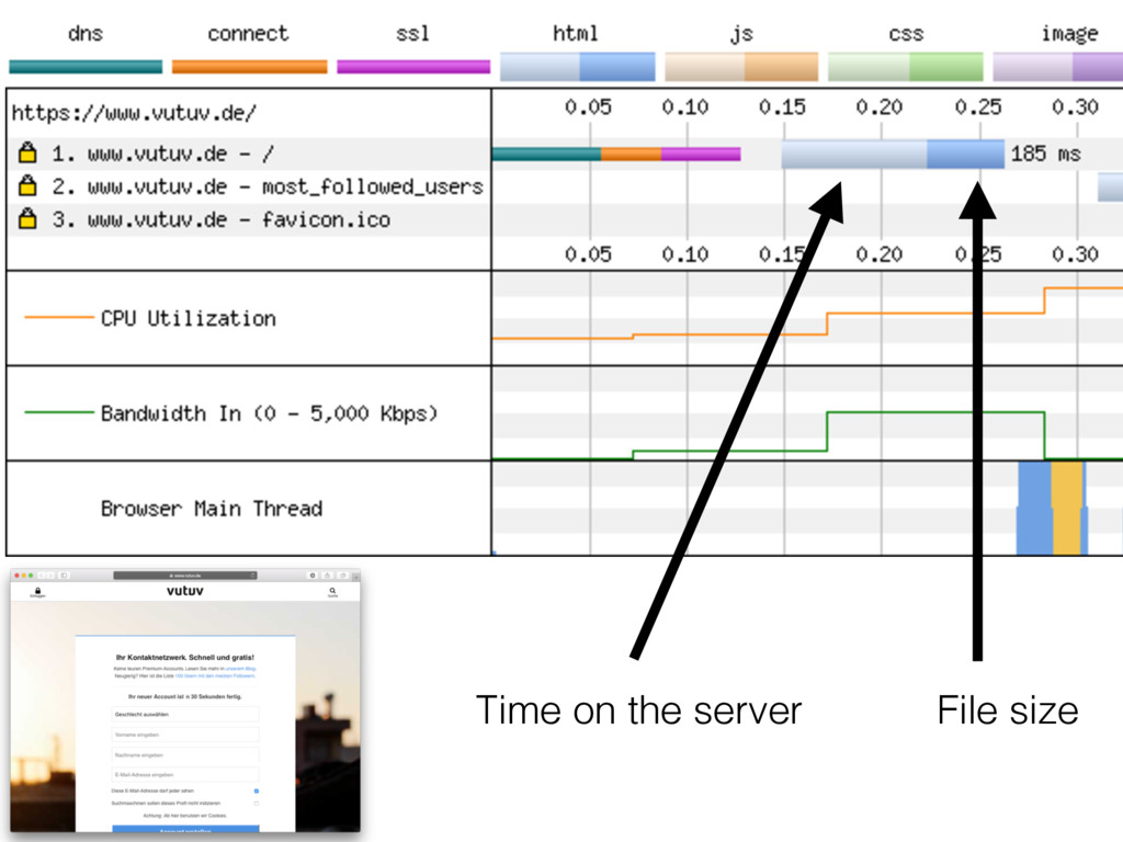 File size Time on the server