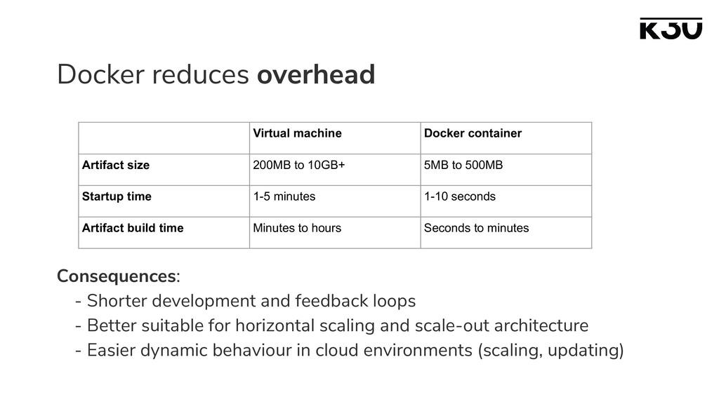 Docker reduces overhead Consequences: - Shorter...