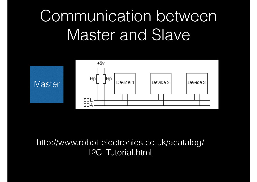 Communication between Master and Slave http://w...