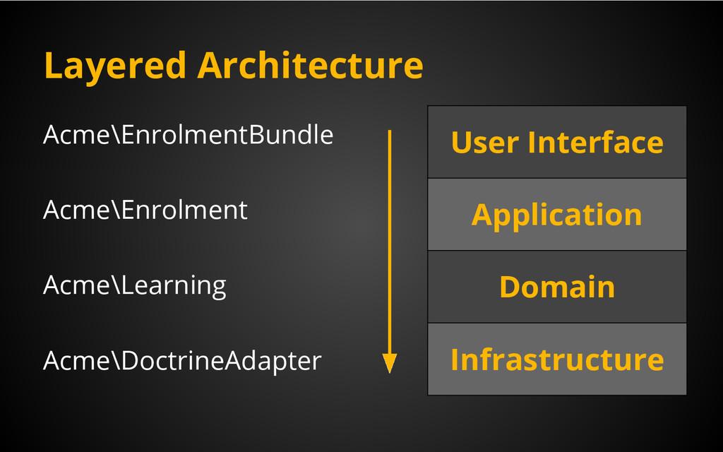 Layered Architecture Acme\EnrolmentBundle Acme\...