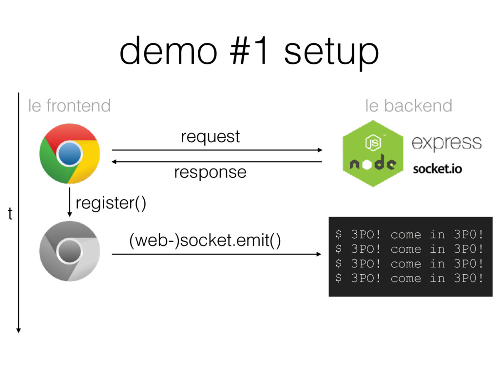 demo #1 setup le backend le frontend t request ...
