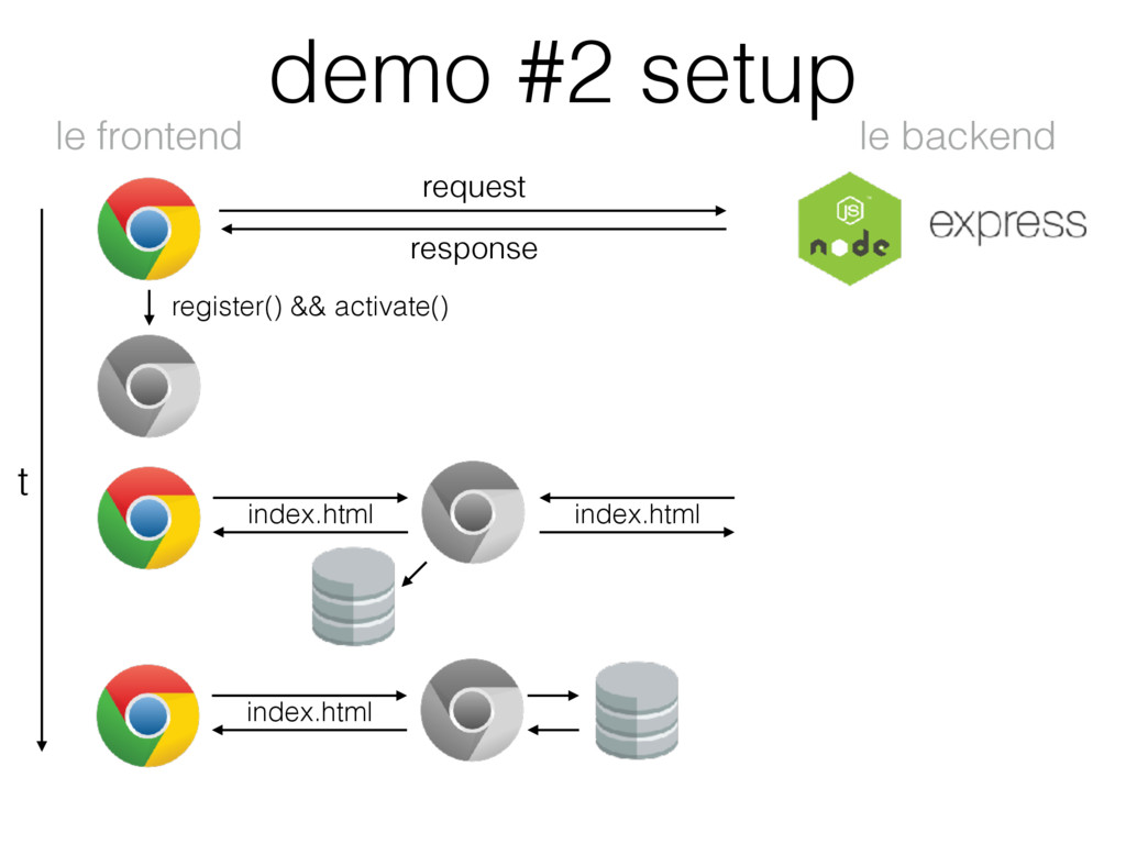 demo #2 setup le backend le frontend t request ...