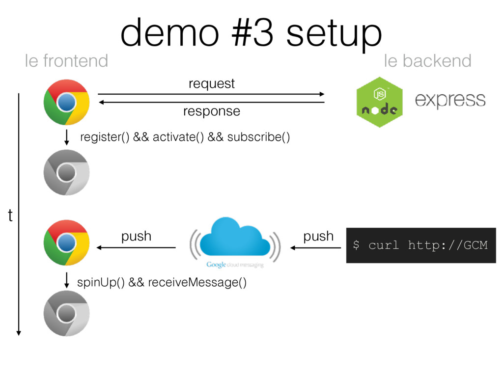demo #3 setup le backend le frontend t request ...