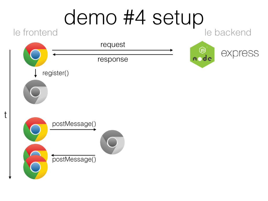 demo #4 setup le backend le frontend t request ...
