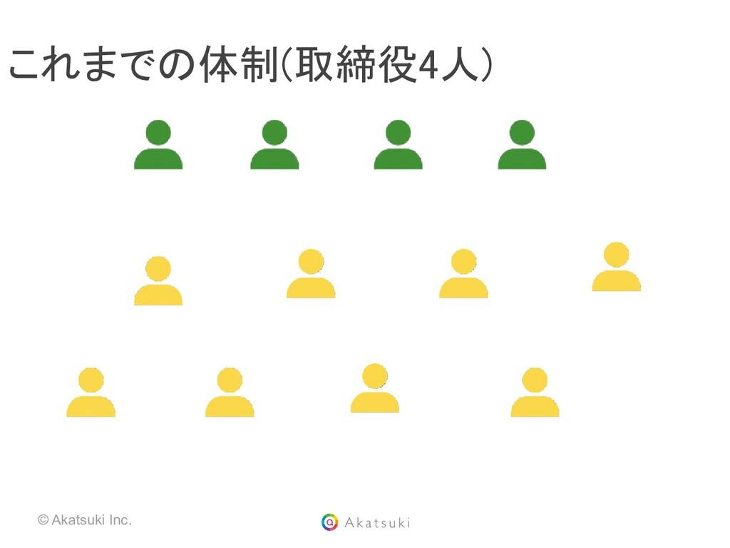© Akatsuki Inc. これまでの体制(取締役4人)