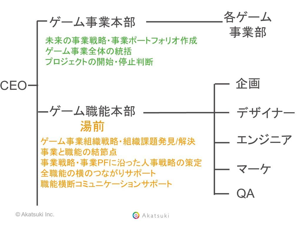 © Akatsuki Inc. ゲーム事業本部 ゲーム職能本部 湯前 各ゲーム 事業部 企画 ...