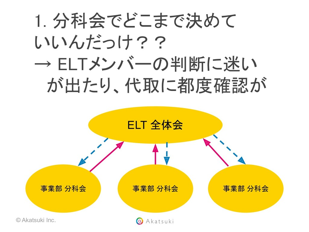 © Akatsuki Inc. 事業部 分科会 事業部 分科会 事業部 分科会 ELT 全体会...