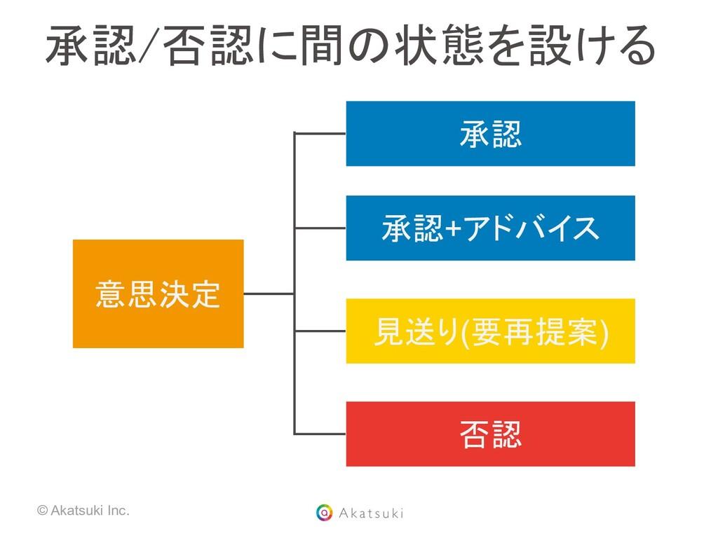© Akatsuki Inc. 承認/否認に間の状態を設ける 意思決定 承認 承認+アドバイ...