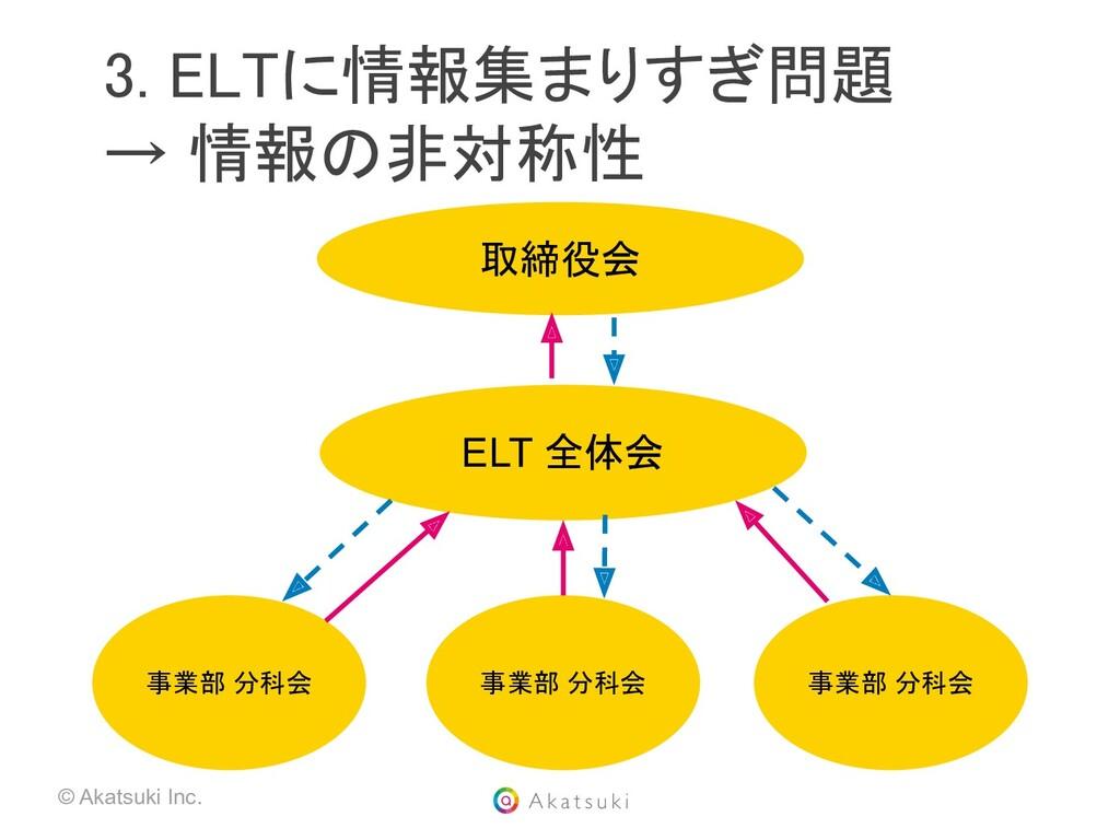 © Akatsuki Inc. 3. ELTに情報集まりすぎ問題 → 情報の非対称性  ...