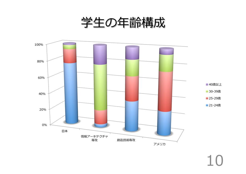学⽣生の年年齢構成 10 0% 20% 40% 60% 80% 100% ⽇日本 情報アーキテ...