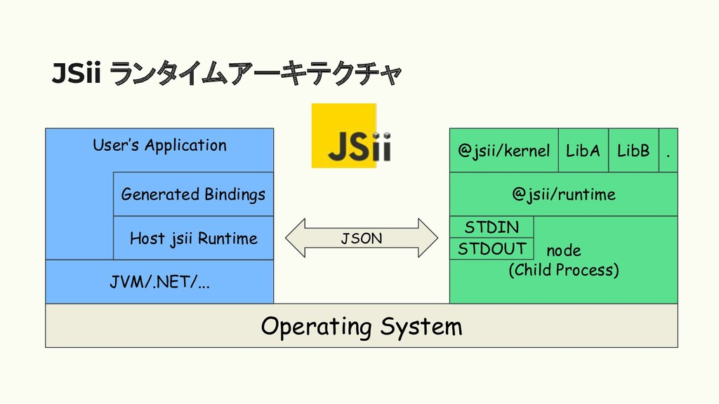 User's Application JSii ランタイムアーキテクチャ Operating ...
