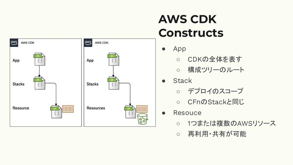 AWS CDK Constructs ● App ○ CDKの全体を表す ○ 構成ツリーのルー...