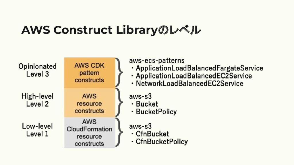 AWS Construct Libraryのレベル