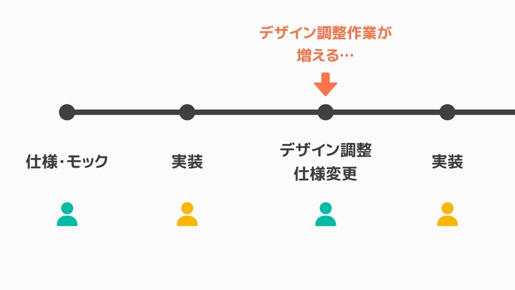 仕様・モック 実装 デザイン調整 仕様変更 実装 ± ± ± ± デザイン調整作業が 増える…...