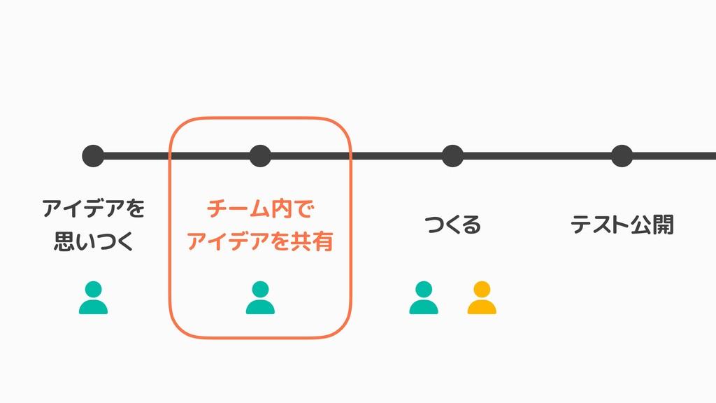 アイデアを 思いつく チーム内で アイデアを共有 つくる テスト公開 ± ± ± ±
