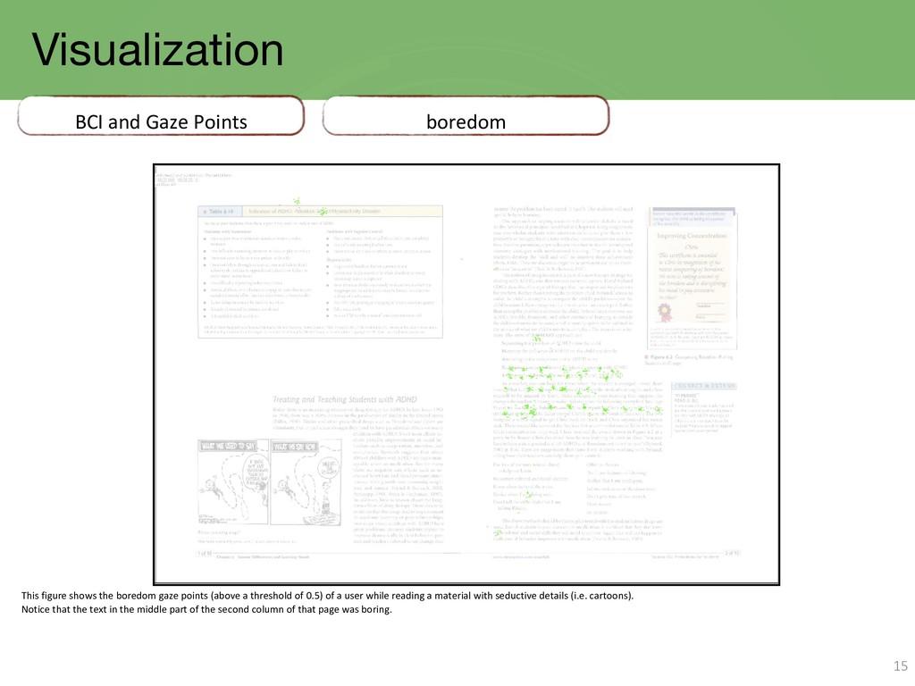 Visualization 15 BCI and Gaze Points boredom Th...
