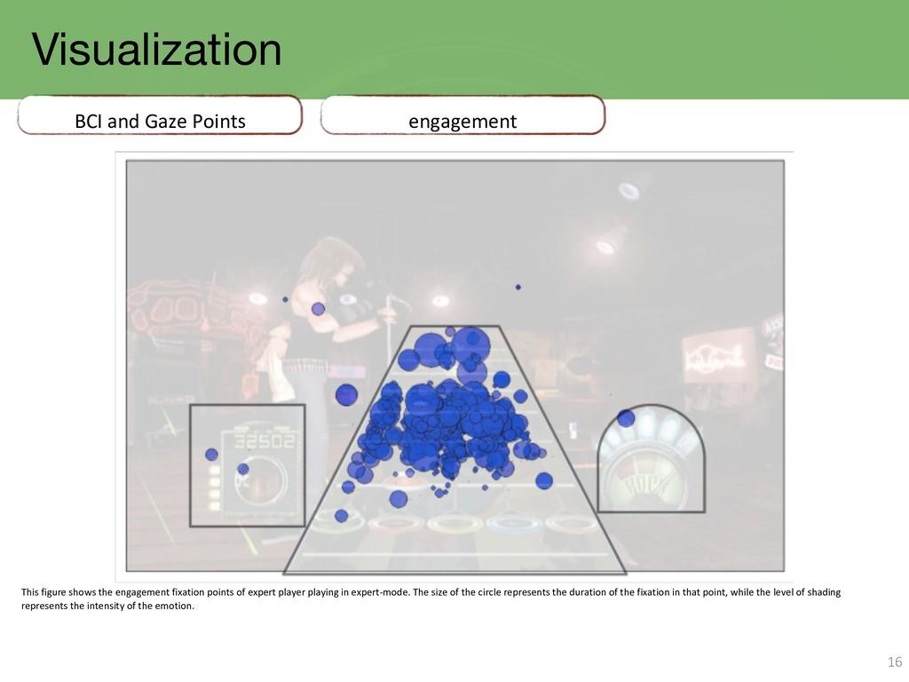 Visualization 16 BCI and Gaze Points engagement...