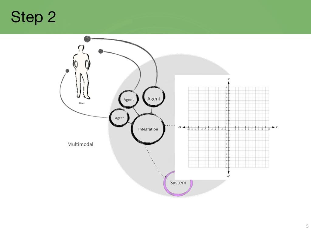 Step 2 5 Agent Integration Agent Agent System M...