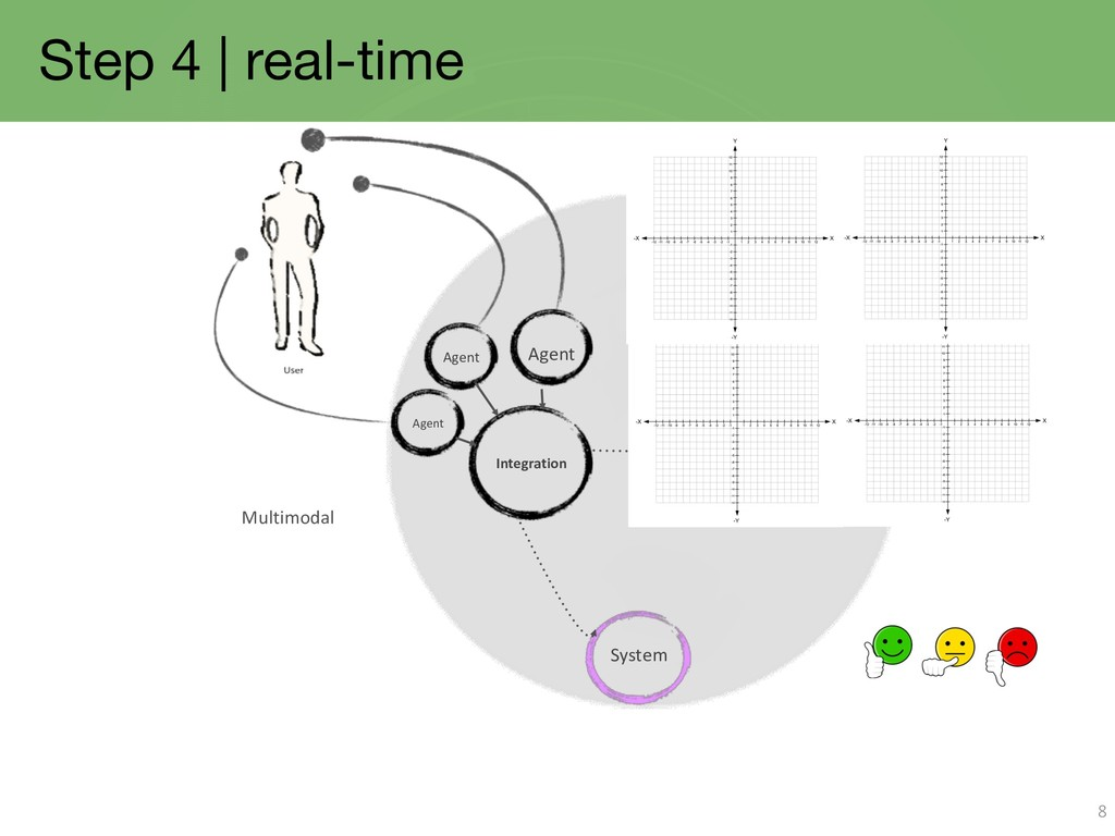 Step 4 | real-time 8 Agent Integration Agent Ag...