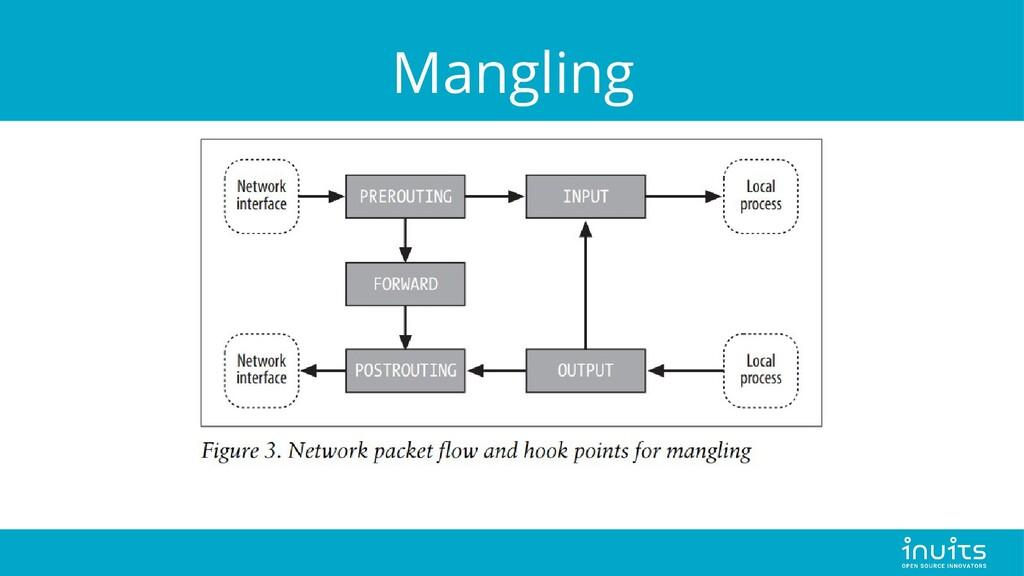 Mangling