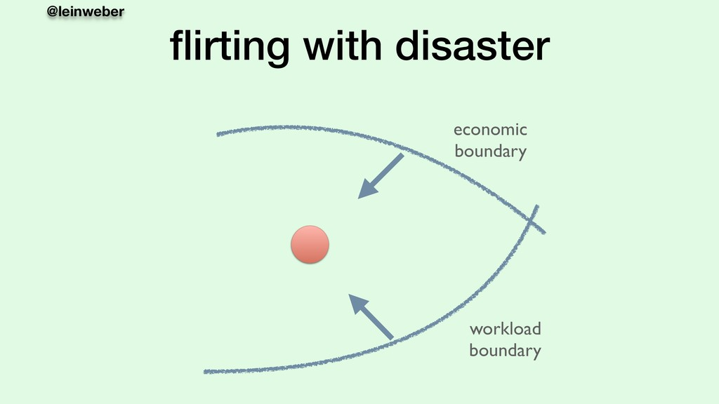 @leinweber flirting with disaster economic bound...