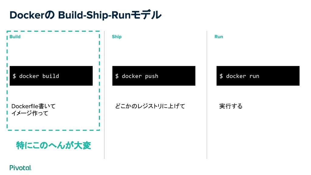 の モデル $ docker build $ docker push $ docker run...
