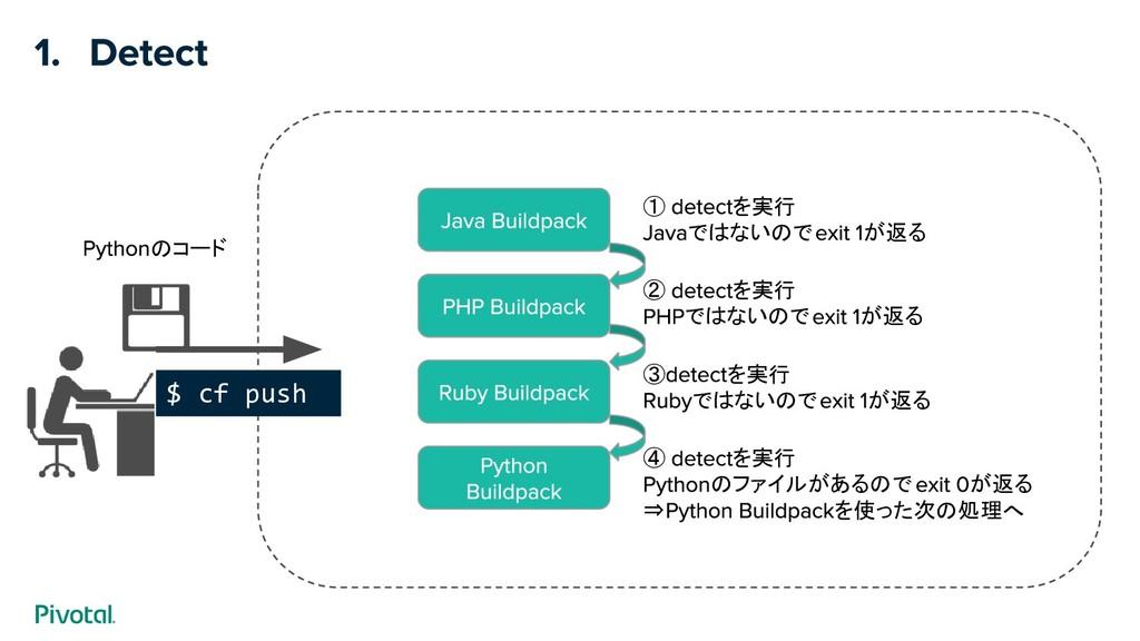 $ cf push のコード ① を実行 ではないので が返る ② を実行 ではないので が返...