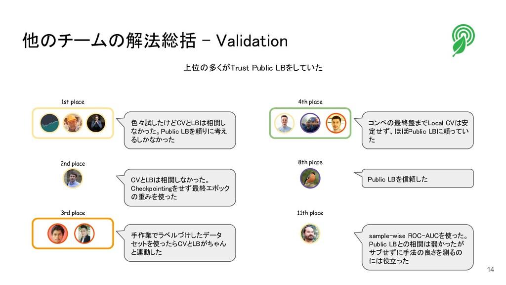 他のチームの解法総括 - Validation 1st place 色々試したけどCVとLB...